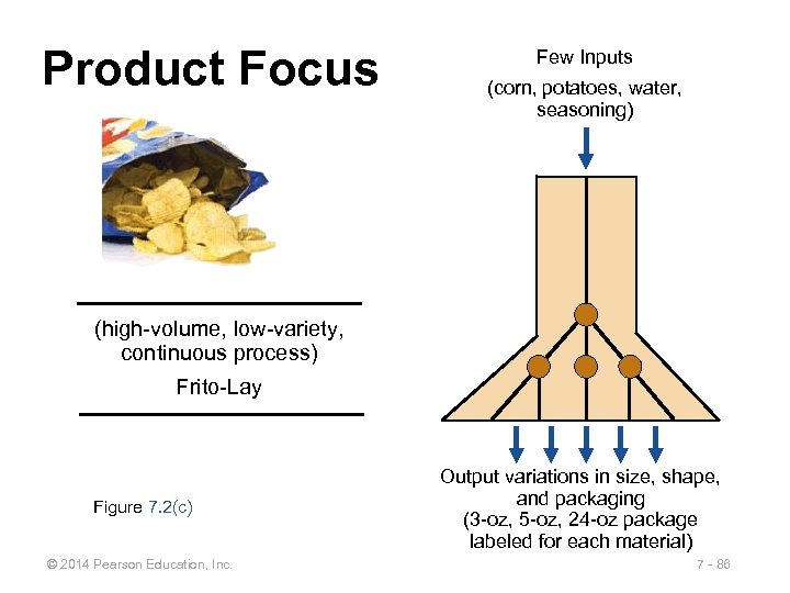 Product Focus Few Inputs (corn, potatoes, water, seasoning) (high-volume, low-variety, continuous process) Frito-Lay Figure