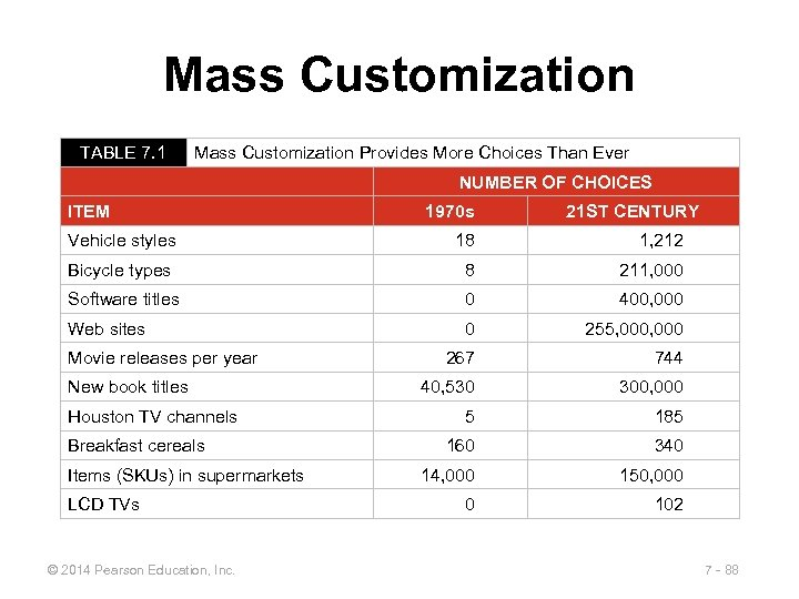 Mass Customization TABLE 7. 1 Mass Customization Provides More Choices Than Ever NUMBER OF