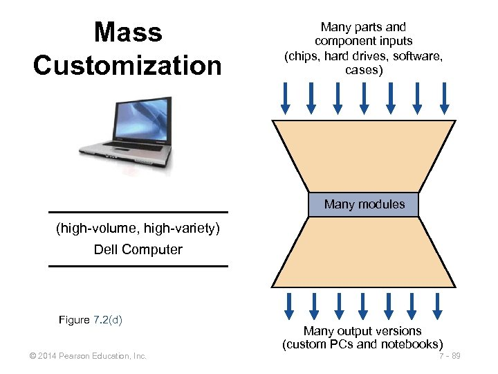 Mass Customization Many parts and component inputs (chips, hard drives, software, cases) Many modules
