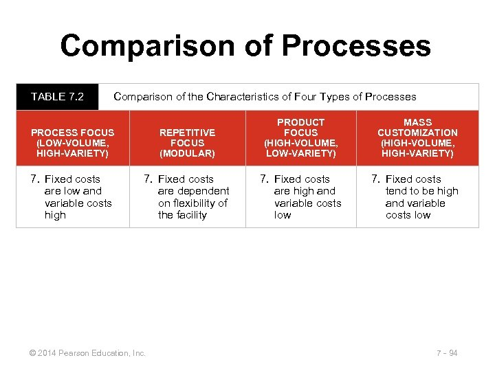 Comparison of Processes TABLE 7. 2 Comparison of the Characteristics of Four Types of