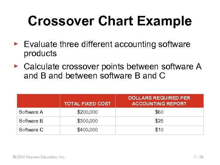 Crossover Chart Example ▶ Evaluate three different accounting software products ▶ Calculate crossover points