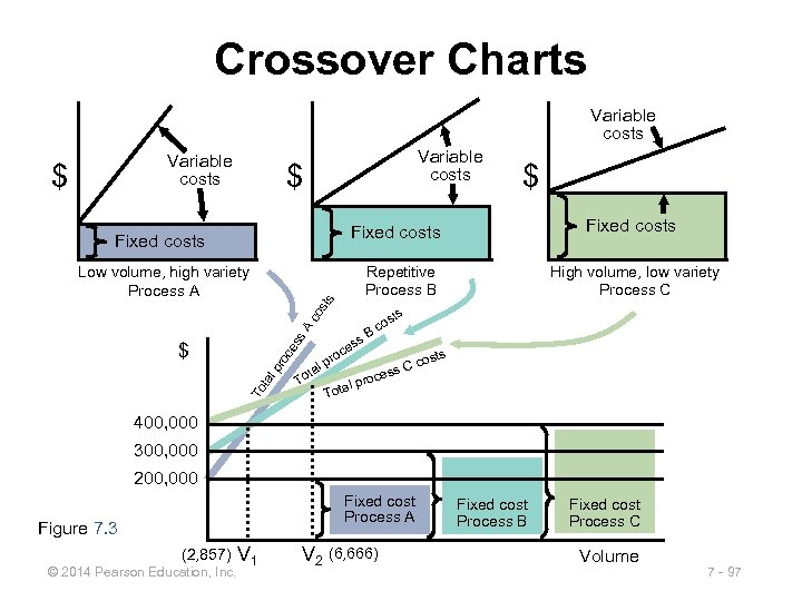 Crossover Charts Variable costs $ $ Fixed costs Repetitive Process B ts Low volume,