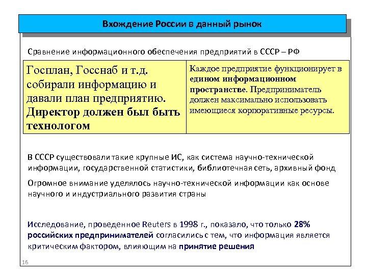Вхождение России в данный рынок Сравнение информационного обеспечения предприятий в СССР – РФ Госплан,