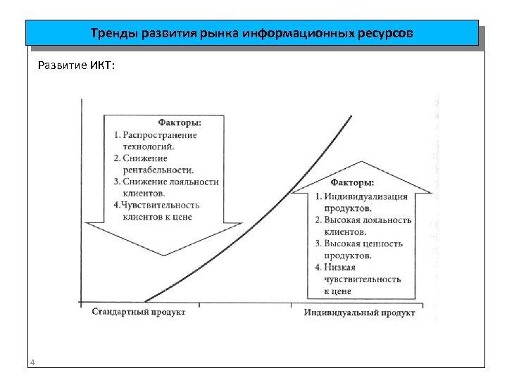 Тренды развития рынка информационных ресурсов Развитие ИКТ: 4