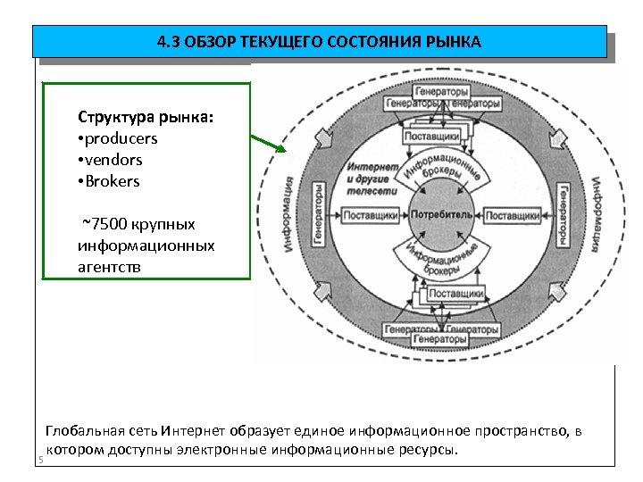 4. 3 ОБЗОР ТЕКУЩЕГО СОСТОЯНИЯ РЫНКА Структура рынка: • producers • vendors • Brokers