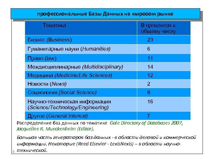 профессиональные Базы Данных на мировом рынке Тематика В процентах к общему числу Бизнес (Business)