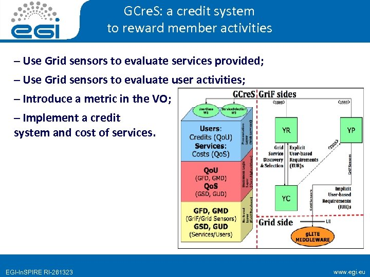 GCre. S: a credit system to reward member activities – Use Grid sensors to
