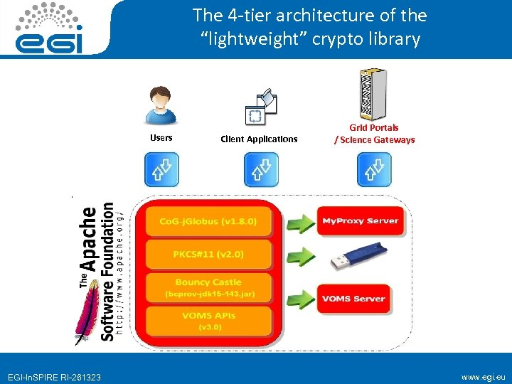 "The 4 -tier architecture of the ""lightweight"" crypto library Users EGI-In. SPIRE RI-261323 Client"