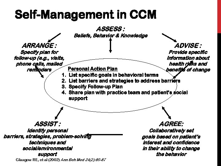Self-Management in CCM ASSESS : Beliefs, Behavior & Knowledge ARRANGE : Specify plan for