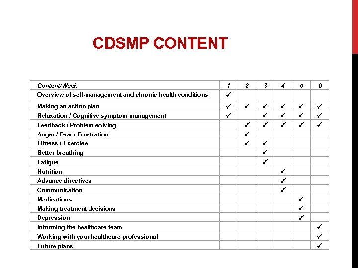 CDSMP CONTENT Content/Week Overview of self-management and chronic health conditions 2 3 4 5