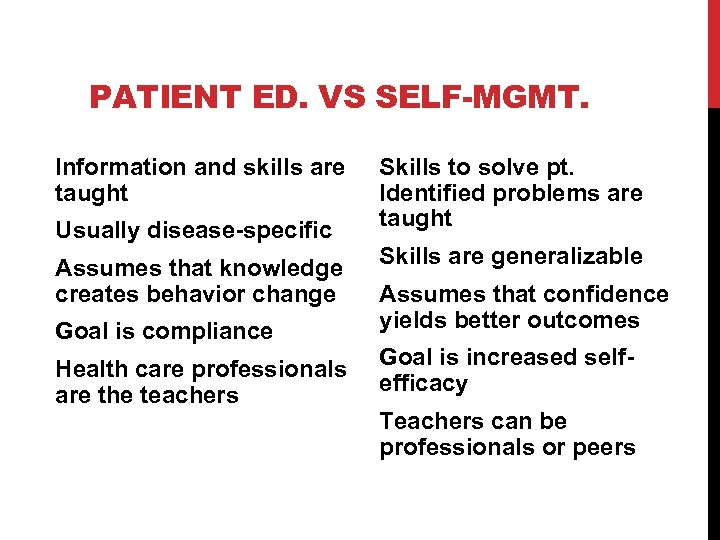 PATIENT ED. VS SELF-MGMT. Information and skills are taught Usually disease-specific Assumes that knowledge