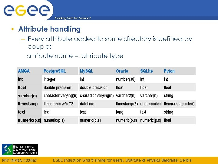 Enabling Grids for E-scienc. E • Attribute handling – Every attribute added to some