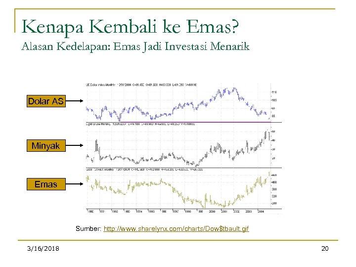 Kenapa Kembali ke Emas? Alasan Kedelapan: Emas Jadi Investasi Menarik Dolar AS Minyak Emas