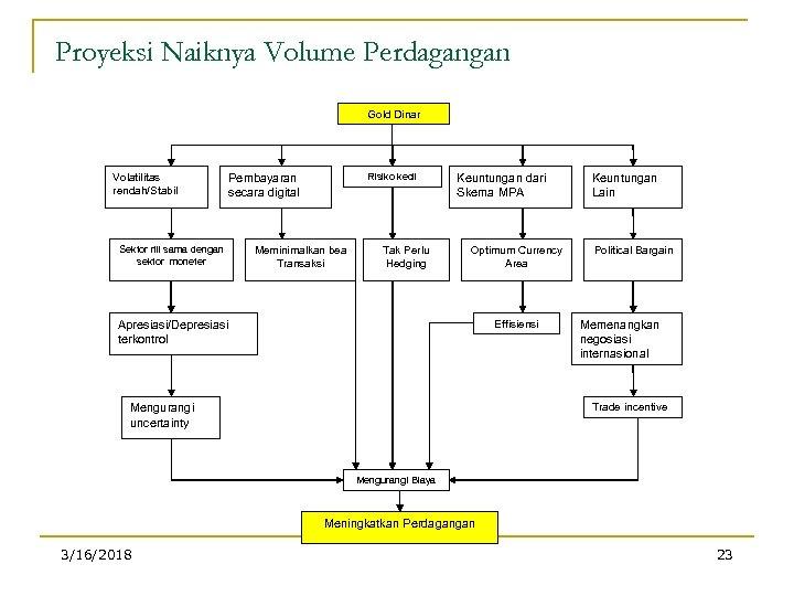 Proyeksi Naiknya Volume Perdagangan Gold Dinar Volatilitas rendah/Stabil Risiko kecil Pembayaran secara digital Sektor