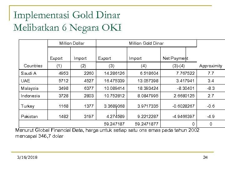 Implementasi Gold Dinar Melibatkan 6 Negara OKI Million Dollar Export Import (1) Countries (2)
