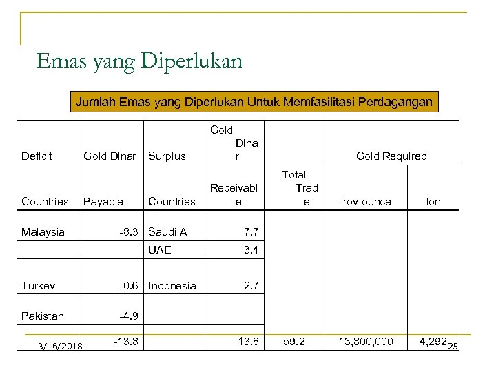 Emas yang Diperlukan Jumlah Emas yang Diperlukan Untuk Memfasilitasi Perdagangan Deficit Countries Gold Dinar