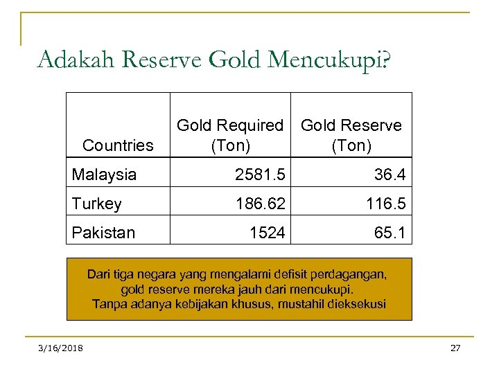 Adakah Reserve Gold Mencukupi? Countries Gold Required Gold Reserve (Ton) Malaysia 2581. 5 36.