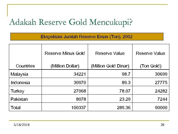 Adakah Reserve Gold Mencukupi? Ekspektasi Jumlah Reserve Emas (Ton), 2002 Reserve Minus Gold Countries