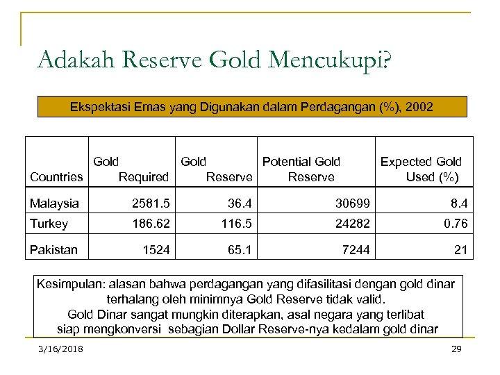 Adakah Reserve Gold Mencukupi? Ekspektasi Emas yang Digunakan dalam Perdagangan (%), 2002 Gold Potential