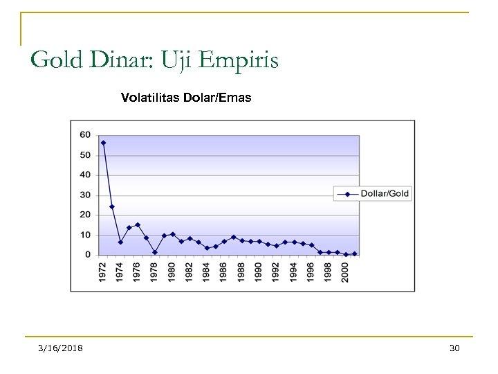 Gold Dinar: Uji Empiris Volatilitas Dolar/Emas 3/16/2018 30