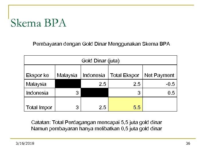 Skema BPA Pembayaran dengan Gold Dinar Menggunakan Skema BPA Gold Dinar (juta) Ekspor ke