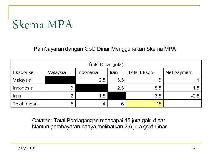 Skema MPA Pembayaran dengan Gold Dinar Menggunakan Skema MPA Gold Dinar (juta) Ekspor ke