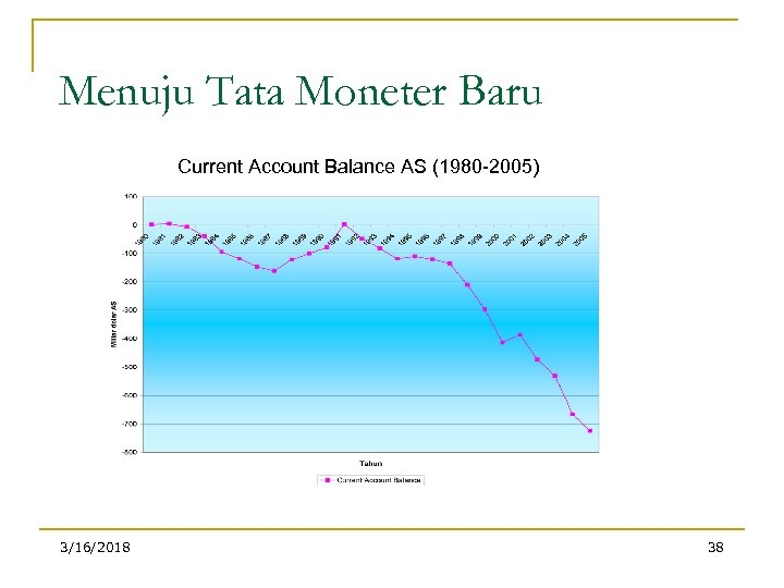 Menuju Tata Moneter Baru Current Account Balance AS (1980 -2005) 3/16/2018 38