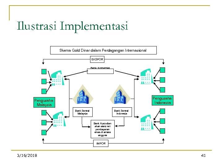 Ilustrasi Implementasi Skema Gold Dinar dalam Perdagangan Internasional EKSPOR Bank Komersial Pengusaha Indonesia Pengusaha
