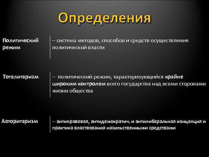 Определения Политический режим – система методов, способов и средств осуществления политической власти Тоталитаризм –