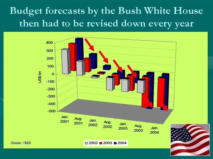 Budget forecasts by the Bush White House then had to be revised down every