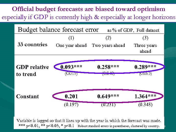 Official budget forecasts are biased toward optimism especially if GDP is currently high &