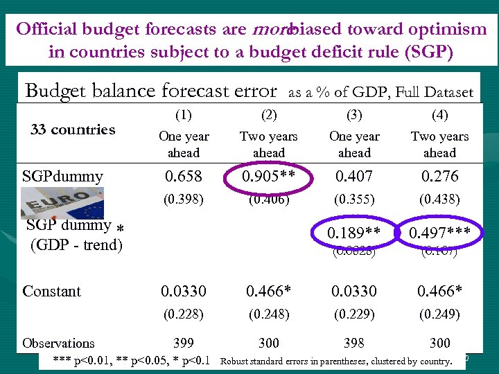 Official budget forecasts are more biased toward optimism in countries subject to a budget