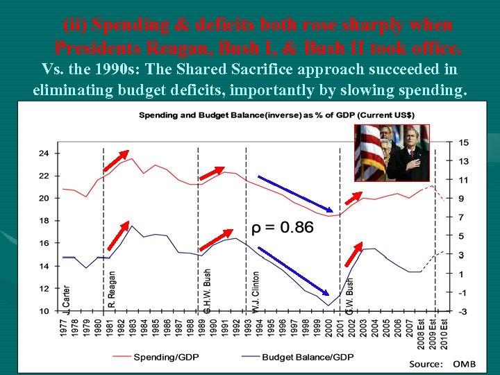 (ii) Spending & deficits both rose sharply when Presidents Reagan, Bush I, & Bush