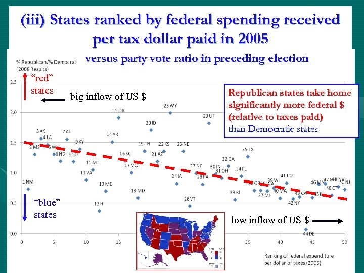 (iii) States ranked by federal spending received per tax dollar paid in 2005 versus