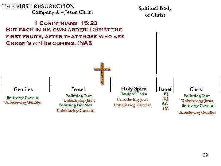 THE FIRST RESURECTION Company A – Jesus Christ Spiritual Body of Christ 1 Corinthians