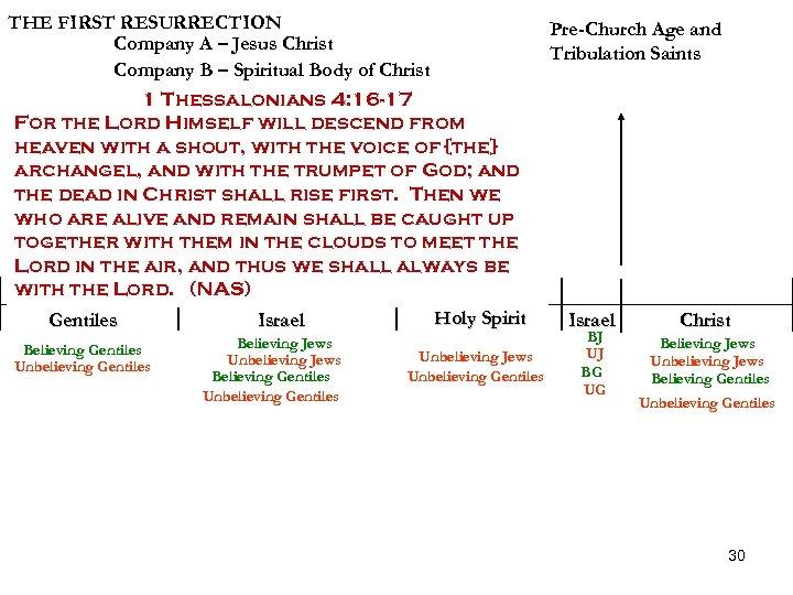 THE FIRST RESURRECTION Company A – Jesus Christ Company B – Spiritual Body of