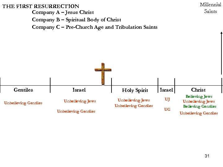 Millennial Saints THE FIRST RESURRECTION Company A – Jesus Christ Company B – Spiritual