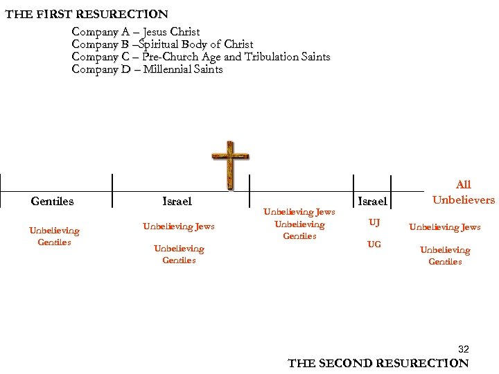 THE FIRST RESURECTION Company A – Jesus Christ Company B –Spiritual Body of Christ