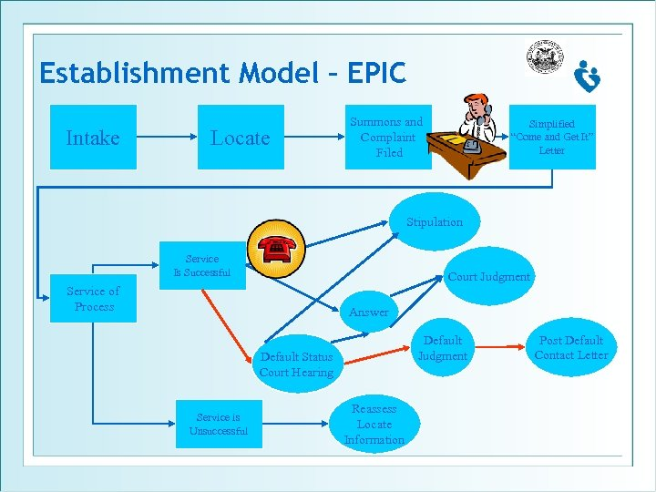 """Establishment Model – EPIC Intake Locate Summons and Complaint Filed Simplified """"Come and Get"""