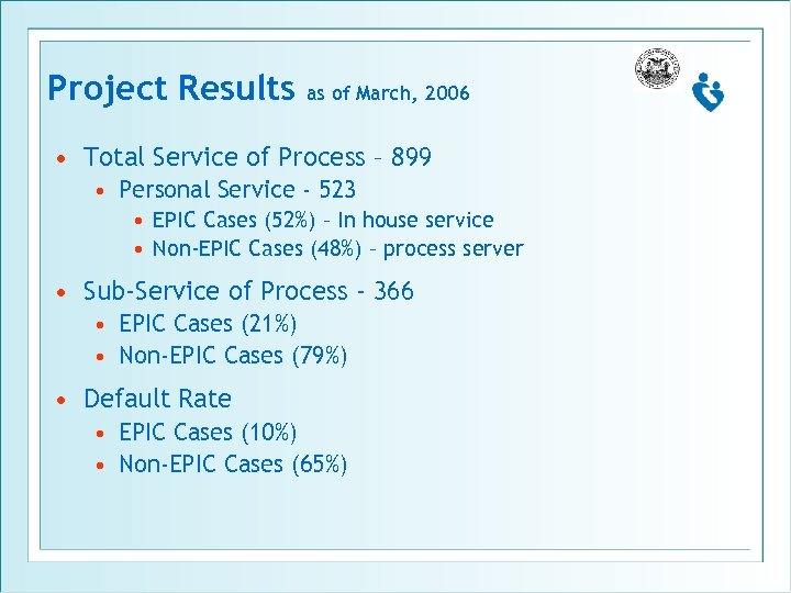 Project Results as of March, 2006 • Total Service of Process – 899 •