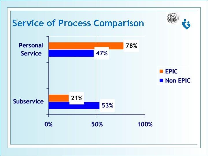 Service of Process Comparison