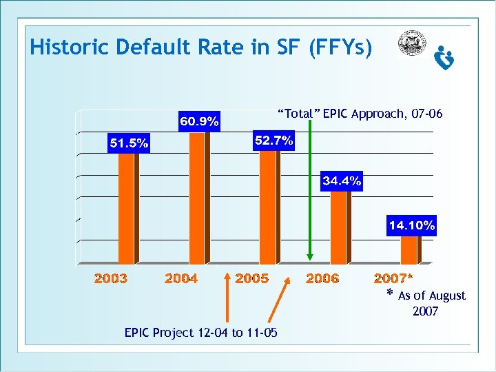 """Historic Default Rate in SF (FFYs) """"Total"""" EPIC Approach, 07 -06 * As of"""
