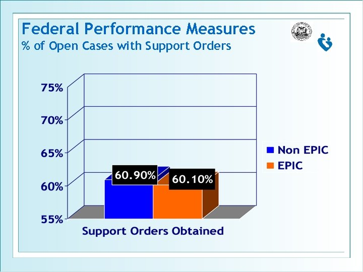 Federal Performance Measures % of Open Cases with Support Orders