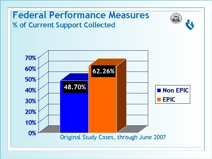 Federal Performance Measures % of Current Support Collected Original Study Cases, through June 2007