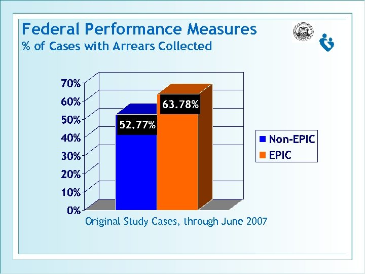 Federal Performance Measures % of Cases with Arrears Collected Original Study Cases, through June