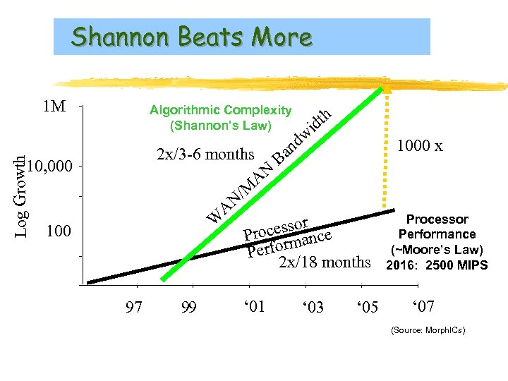 Shannon Beats More Log Growth 1 M Algorithmic Complexity (Shannon's Law) 2 x/3 -6