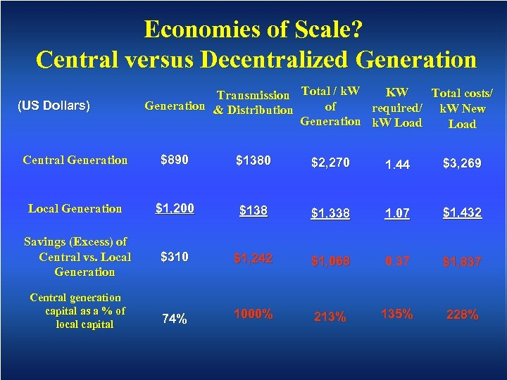 Economies of Scale? Central versus Decentralized Generation (US Dollars) KW Total costs/ Transmission Total