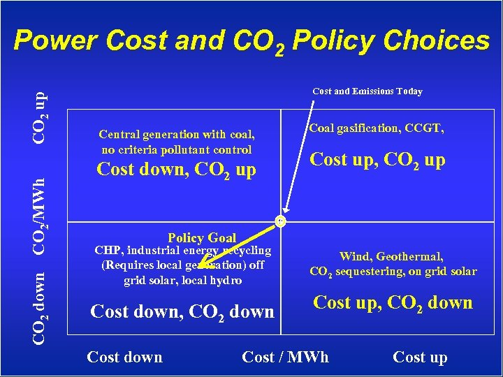 CO 2 down CO 2/MWh CO 2 up Power Cost and CO 2 Policy