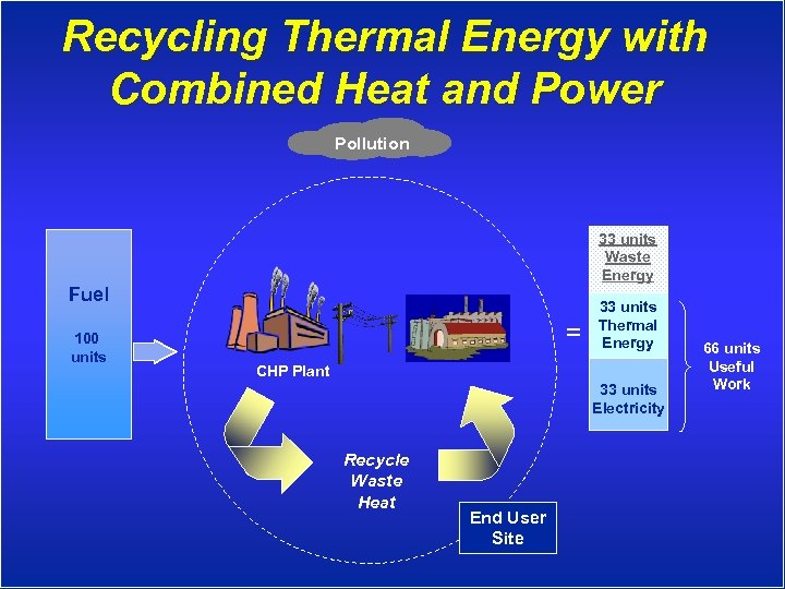 Recycling Thermal Energy with Combined Heat and Power Pollution 33 units Waste Energy Fuel