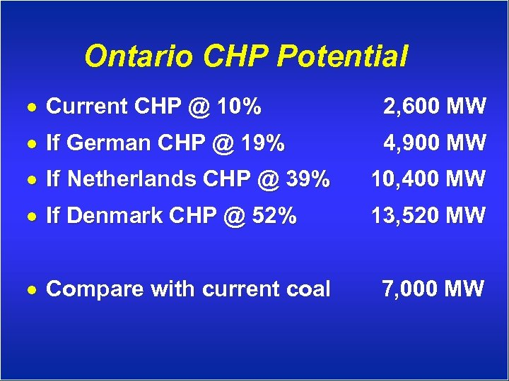 Ontario CHP Potential · Current CHP @ 10% 2, 600 MW · If German